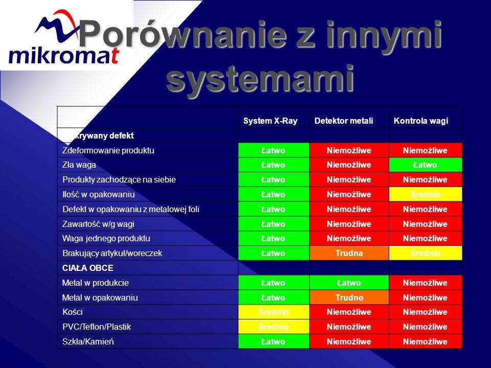 Porównanie z innymi systemami System X-RayDetektor metaliKontrola wagi Wykrywany defekt Zdeformowanie produktuŁatwoNiemożliwe Zła wagaŁatwoNiemożliweŁ