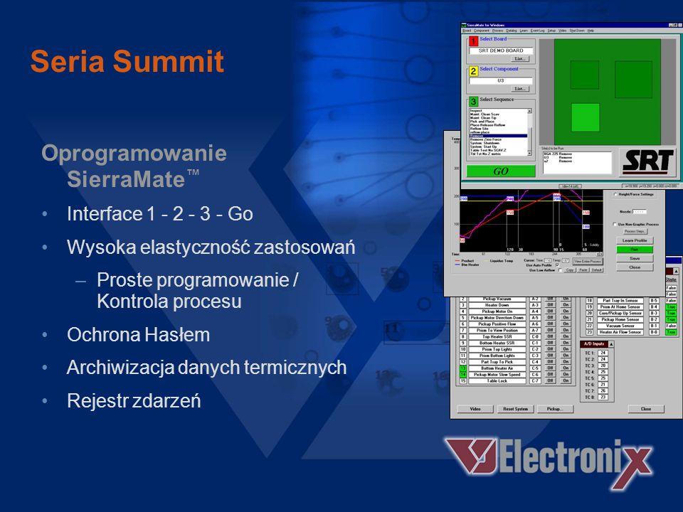 Seria Summit Wydajność Termiczna Równomierny rozkład temperatur Najwyższa wydajność grzejnika Równomierny rozkład temperatur Nierównomierny rozkład te