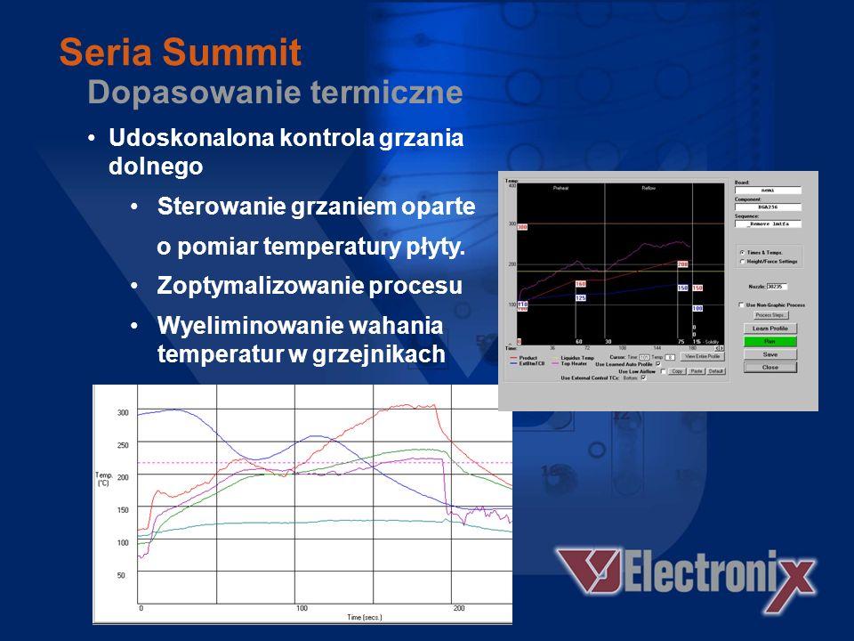 Dopasowanie termiczne Udoskonalona regulacja grzania górnego Dokładna kalibracja grzejnika Stabilność długookresowa Wszechstronne dopasowanie termiczne