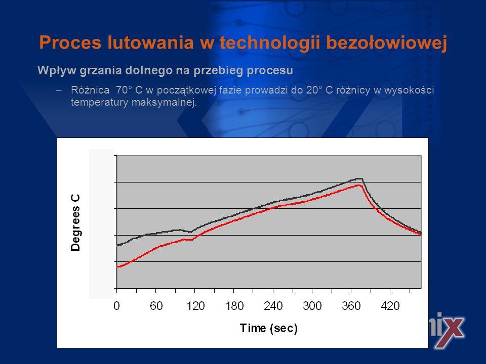 Proces lutowania w technologii bezołowiowej Dodatkowa Ochrona komponentów strumieniem powietrza o temperaturze pokojowej.