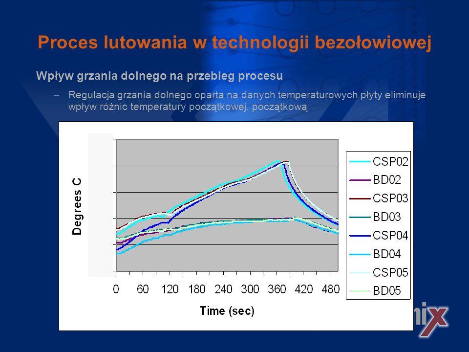 Proces lutowania w technologii bezołowiowej Wpływ grzania dolnego na przebieg procesu –Różnica 70° C w początkowej fazie prowadzi do 20° C różnicy w wysokości temperatury maksymalnej.