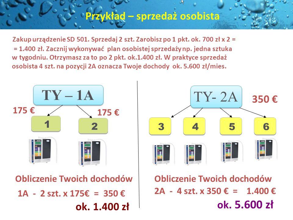 TY- 2A 350 Zakup urządzenie SD 501. Sprzedaj 2 szt. Zarobisz po 1 pkt. ok. 700 zł x 2 = = 1.400 zł. Zacznij wykonywać plan osobistej sprzedaży np. jed