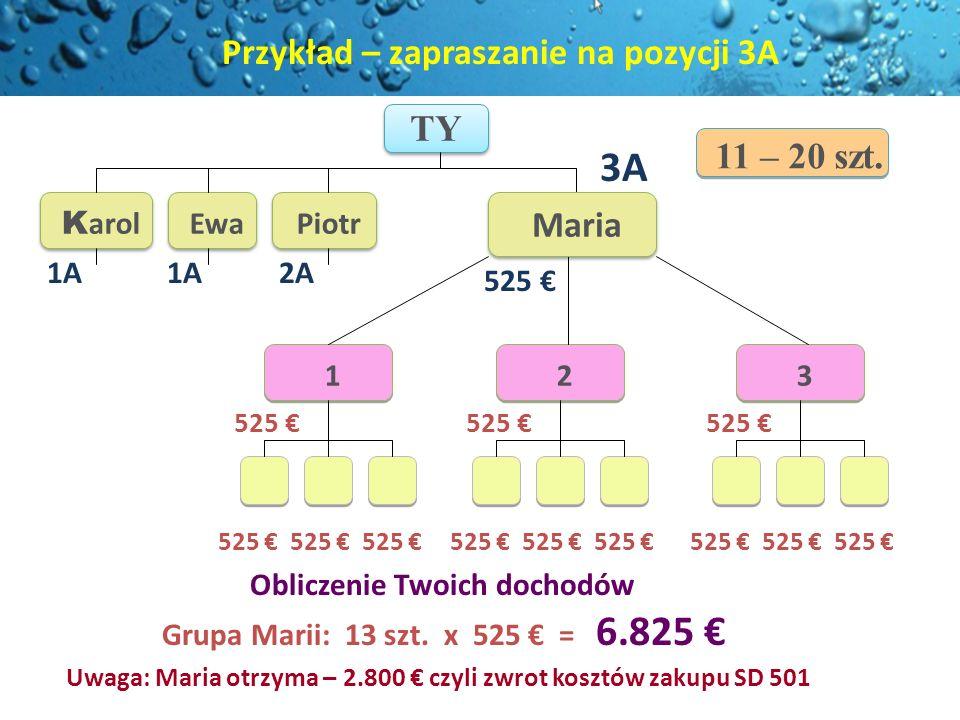 TY Obliczenie Twoich dochodów Grupa Marii: 13 szt. x 525 = 6.825 K arol Ewa Piotr 525 1 1 2 2 3 3 3A 1A 2A 525 Maria 11 – 20 szt. Przykład – zapraszan