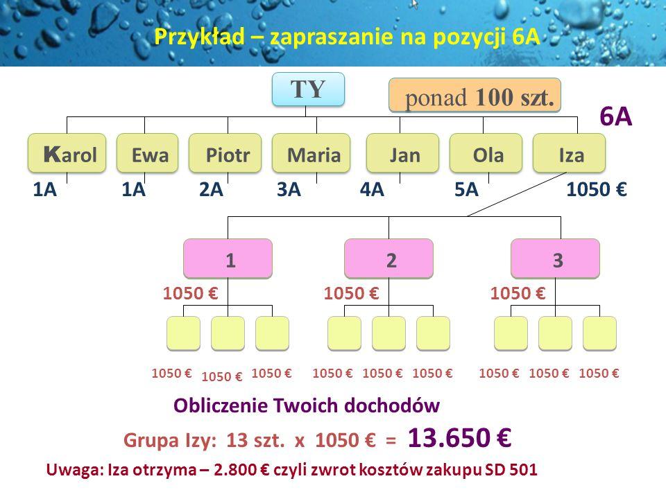 TY Obliczenie Twoich dochodów Grupa Izy: 13 szt. x 1050 = 13.650 K arol Ewa Piotr 1050 1 1 2 2 3 3 3A1A 2A Maria Jan 6A 1050 Ola 4A ponad 100 szt. Iza