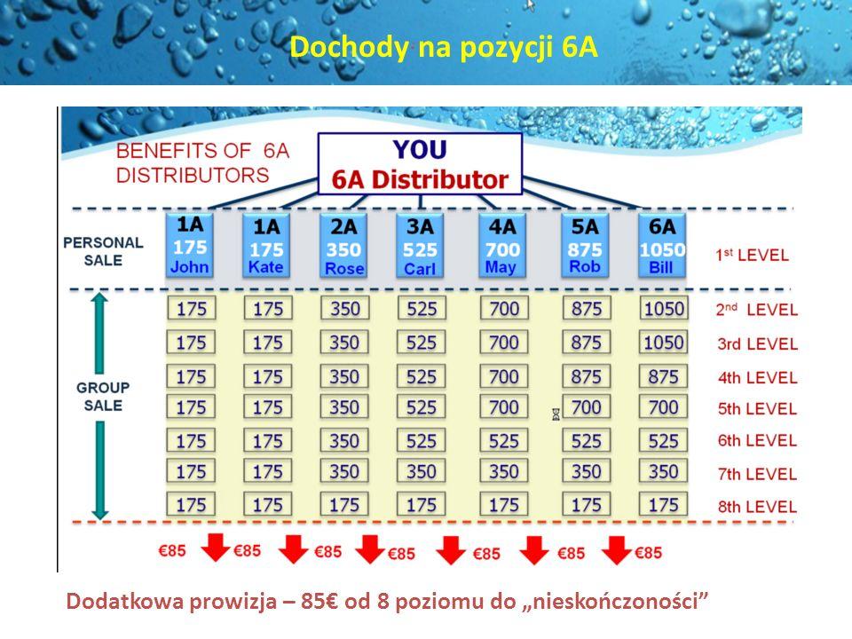 Dodatkowa prowizja – 85 od 8 poziomu do nieskończoności Dochody na pozycji 6A