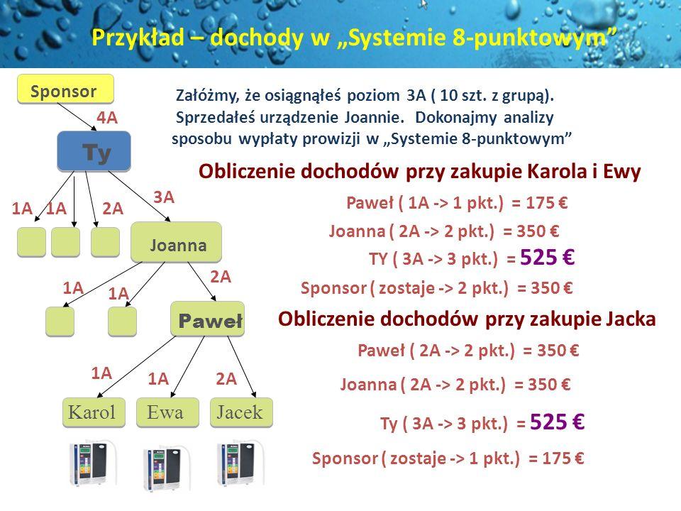 Karol Ewa Jacek Obliczenie dochodów przy zakupie Karola i Ewy Paweł ( 1A -> 1 pkt.) = 175 Joanna ( 2A -> 2 pkt.) = 350 TY ( 3A -> 3 pkt.) = 525 Oblicz