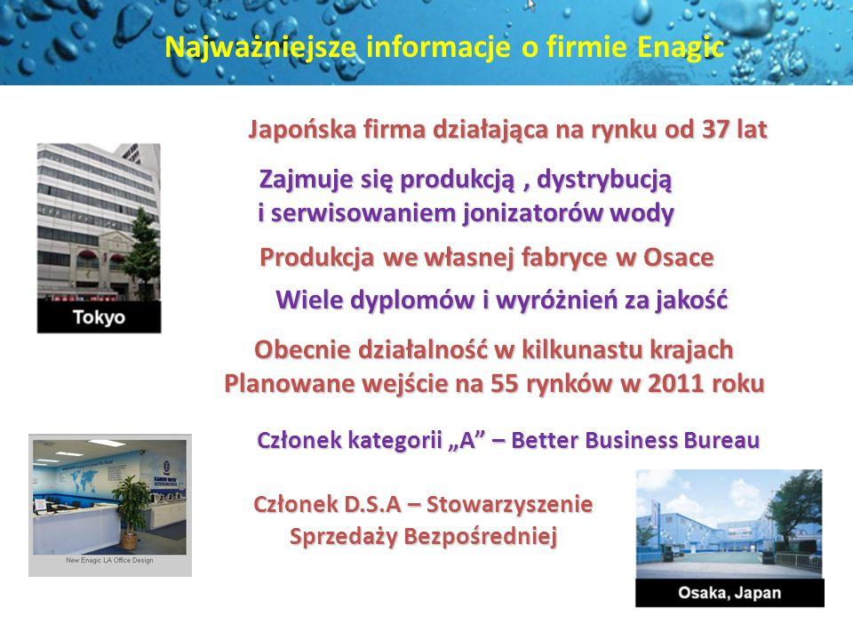 Najważniejsze informacje o firmie Enagic Japońska firma działająca na rynku od 37 lat Zajmuje się produkcją, dystrybucją i serwisowaniem jonizatorów w
