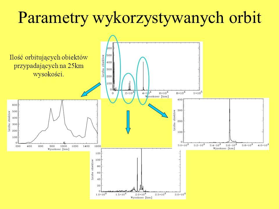 Ilość orbitujących obiektów przypadających na 25km wysokości. Parametry wykorzystywanych orbit