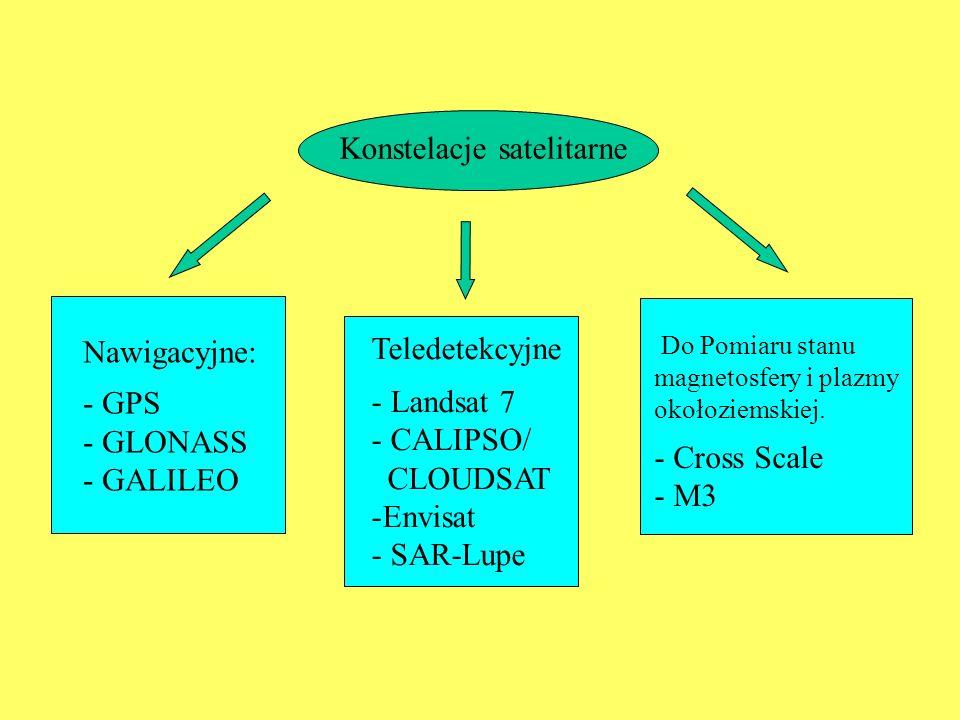 Konstelacje satelitarne Nawigacyjne: - GPS - GLONASS - GALILEO Do Pomiaru stanu magnetosfery i plazmy okołoziemskiej.