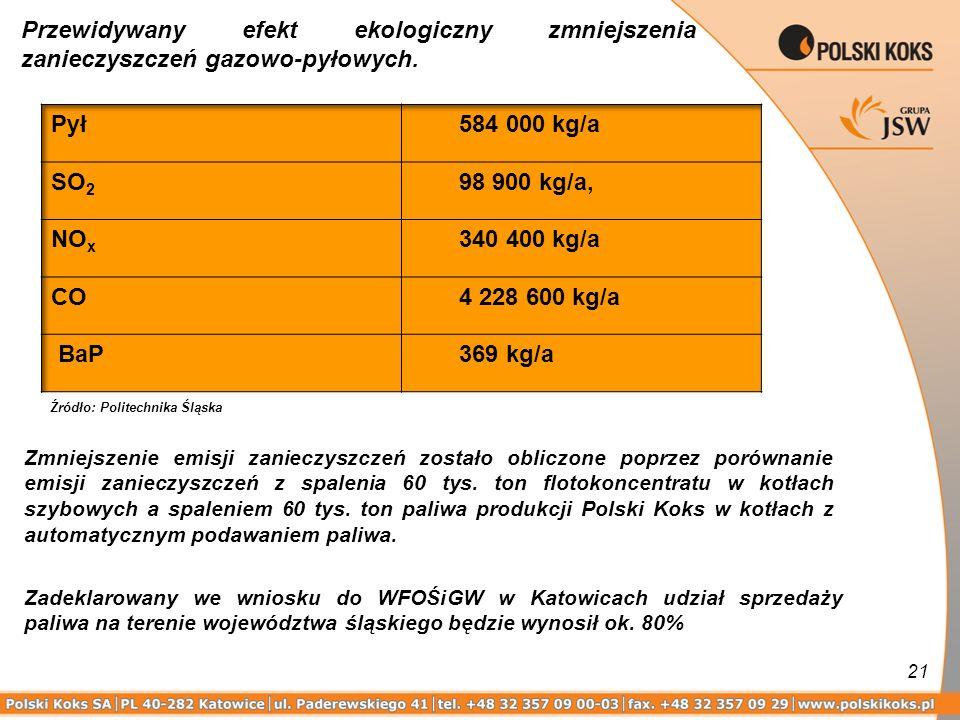 21 Zadeklarowany we wniosku do WFOŚiGW w Katowicach udział sprzedaży paliwa na terenie województwa śląskiego będzie wynosił ok. 80% Zmniejszenie emisj