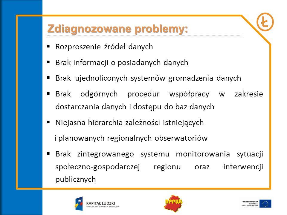 Badania dla Krajowego Obserwatorium Terytorialnego Badanie potencjałów i specjalizacji polskich regionów badanie w trakcie realizacji - planowane zakończenie we wrześniu 2013 r.