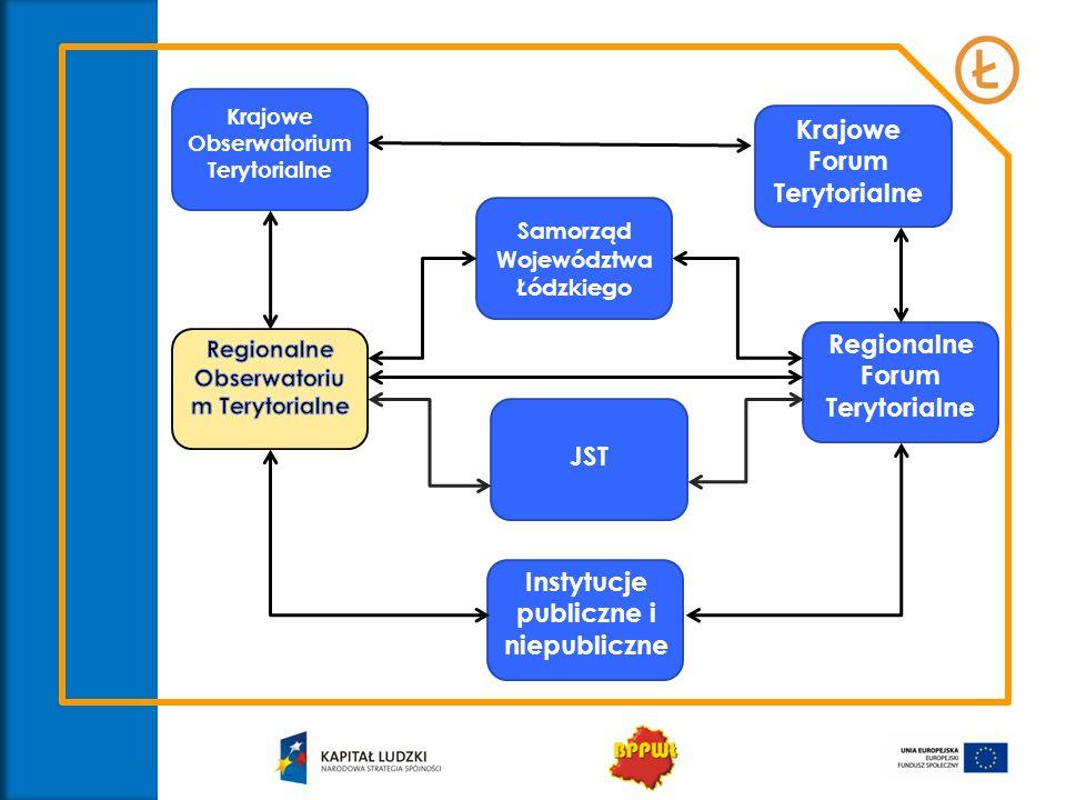 Regionalne Forum Terytorialne Przestrzenią dla dyskusji i wymiany doświadczeń w zakresie rozwoju regionalnego na poziomie regionalnym będzie utworzone Regionalne Forum Terytorialne - platforma wymiany wiedzy i doświadczeń między aktorami polityki rozwoju z terenu województwa.