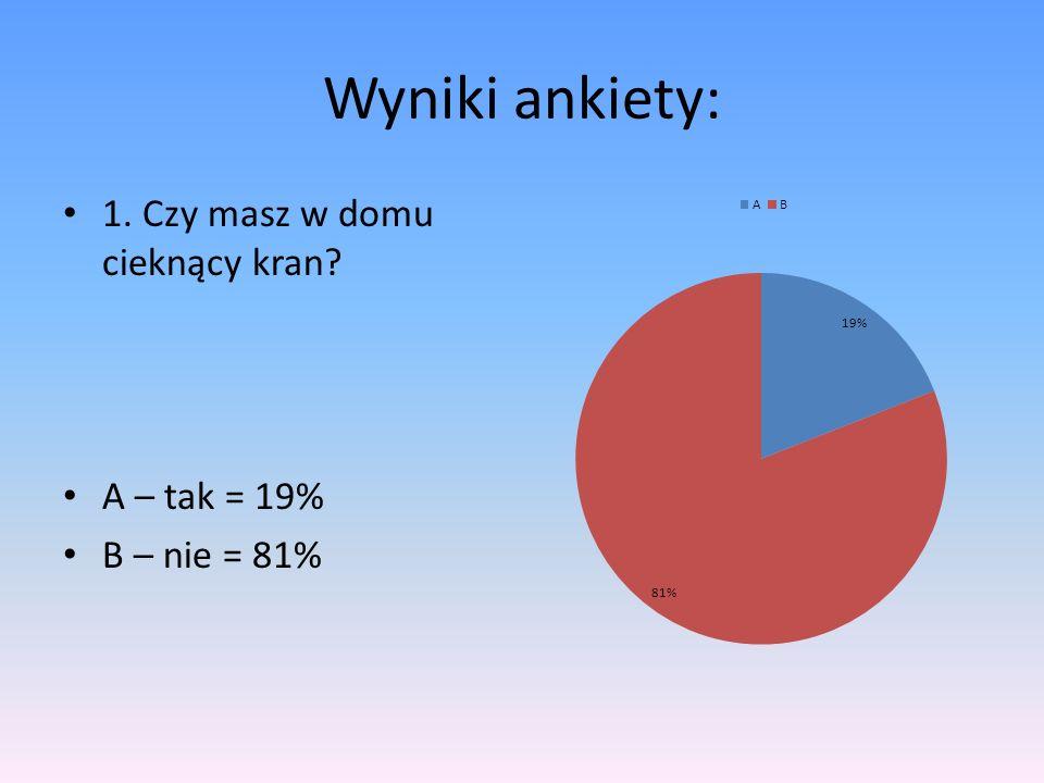 Wyniki ankiety: 1. Czy masz w domu cieknący kran? A – tak = 19% B – nie = 81%