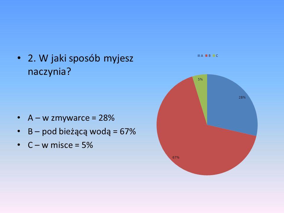 2. W jaki sposób myjesz naczynia? A – w zmywarce = 28% B – pod bieżącą wodą = 67% C – w misce = 5%