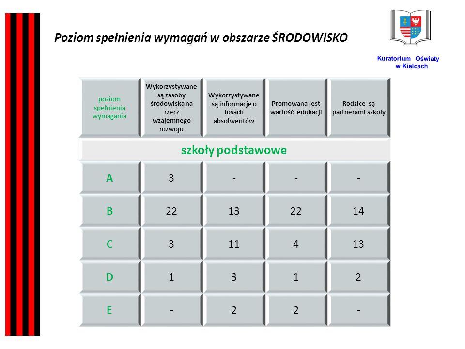 Kuratorium Oświaty w Kielcach poziom spełnienia wymagania Wykorzystywane są zasoby środowiska na rzecz wzajemnego rozwoju Wykorzystywane są informacje o losach absolwentów Promowana jest wartość edukacji Rodzice są partnerami szkoły szkoły podstawowe A3--- B22132214 C311413 D1312 E-22- Poziom spełnienia wymagań w obszarze ŚRODOWISKO