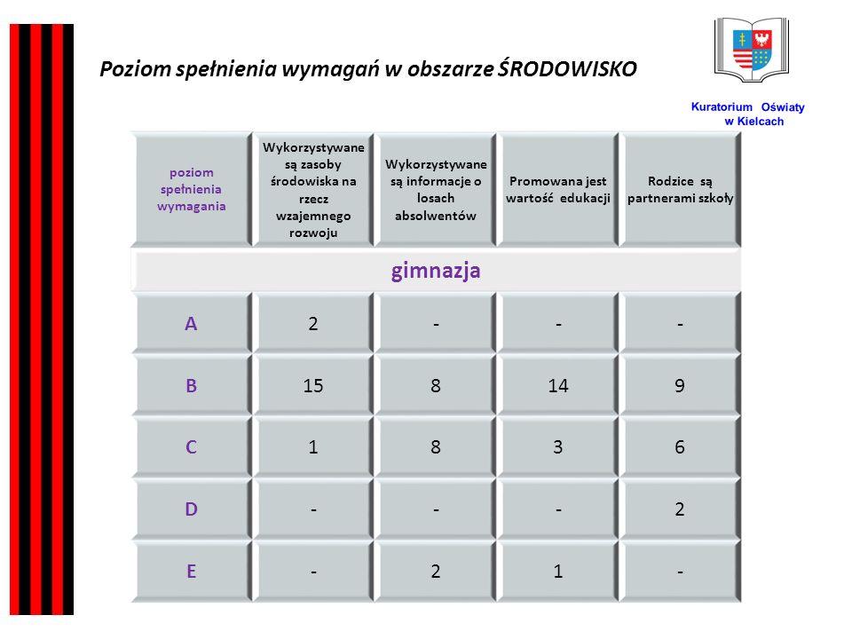 Kuratorium Oświaty w Kielcach poziom spełnienia wymagania Wykorzystywane są zasoby środowiska na rzecz wzajemnego rozwoju Wykorzystywane są informacje o losach absolwentów Promowana jest wartość edukacji Rodzice są partnerami szkoły gimnazja A2--- B158149 C1836 D---2 E-21- Poziom spełnienia wymagań w obszarze ŚRODOWISKO