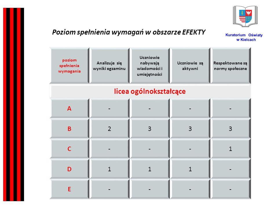 Kuratorium Oświaty w Kielcach poziom spełnienia wymagania Analizuje się wyniki egzaminu Uczniowie nabywają wiadomości i umiejętności Uczniowie są aktywni Respektowane są normy społeczne licea ogólnokształcące A---- B2333 C---1 D111- E---- Poziom spełnienia wymagań w obszarze EFEKTY