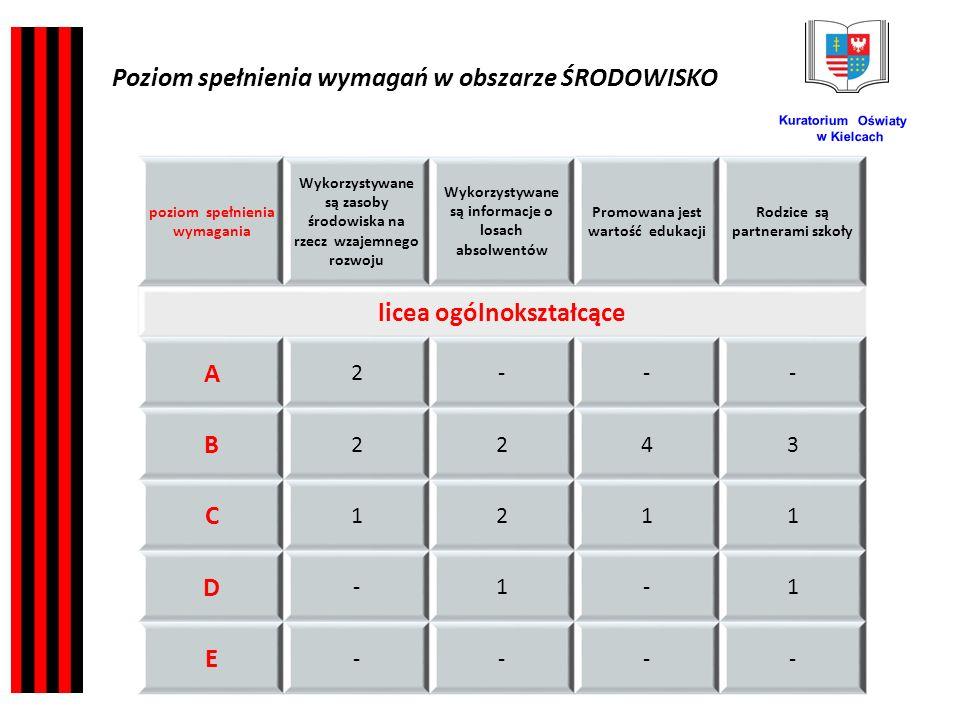 Kuratorium Oświaty w Kielcach poziom spełnienia wymagania Wykorzystywane są zasoby środowiska na rzecz wzajemnego rozwoju Wykorzystywane są informacje o losach absolwentów Promowana jest wartość edukacji Rodzice są partnerami szkoły licea ogólnokształcące A 2--- B 2243 C 1211 D -1-1 E ---- Poziom spełnienia wymagań w obszarze ŚRODOWISKO