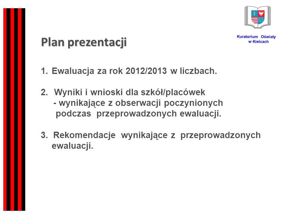 Plan prezentacji Kuratorium Oświaty w Kielcach 1.Ewaluacja za rok 2012/2013 w liczbach.