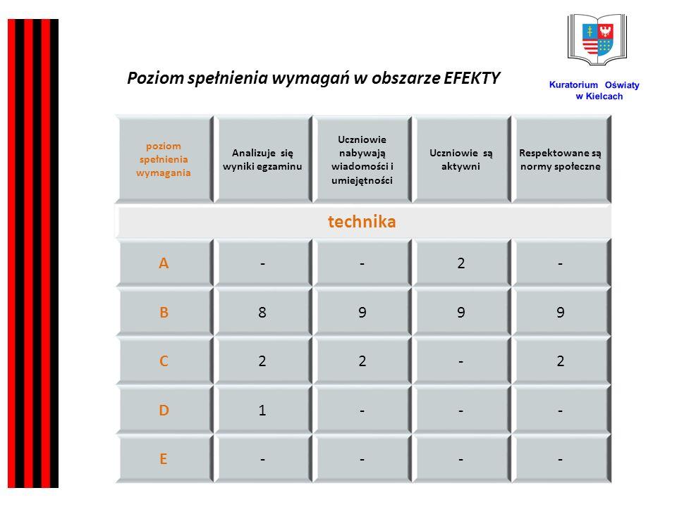 Kuratorium Oświaty w Kielcach poziom spełnienia wymagania Analizuje się wyniki egzaminu Uczniowie nabywają wiadomości i umiejętności Uczniowie są aktywni Respektowane są normy społeczne technika A--2- B8999 C22-2 D1--- E---- Poziom spełnienia wymagań w obszarze EFEKTY