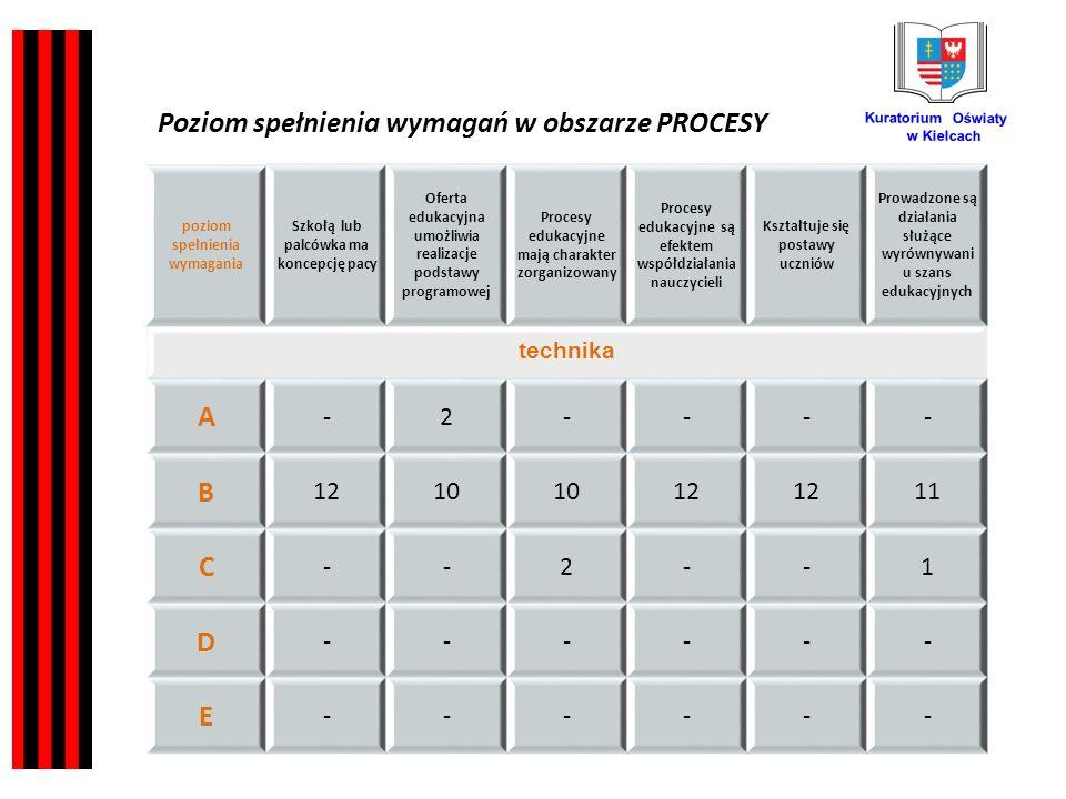 Kuratorium Oświaty w Kielcach poziom spełnienia wymagania Szkołą lub palcówka ma koncepcję pacy Oferta edukacyjna umożliwia realizacje podstawy programowej Procesy edukacyjne mają charakter zorganizowany Procesy edukacyjne są efektem współdziałania nauczycieli Kształtuje się postawy uczniów Prowadzone są działania służące wyrównywani u szans edukacyjnych technika A -2---- B 1210 12 11 C --2--1 D ------ E ------ Poziom spełnienia wymagań w obszarze PROCESY
