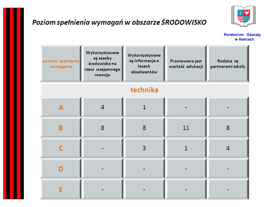 Kuratorium Oświaty w Kielcach poziom spełnienia wymagania Wykorzystywane są zasoby środowiska na rzecz wzajemnego rozwoju Wykorzystywane są informacje o losach absolwentów Promowana jest wartość edukacji Rodzice są partnerami szkoły technika A 41-- B 88118 C -314 D ---- E ---- Poziom spełnienia wymagań w obszarze ŚRODOWISKO