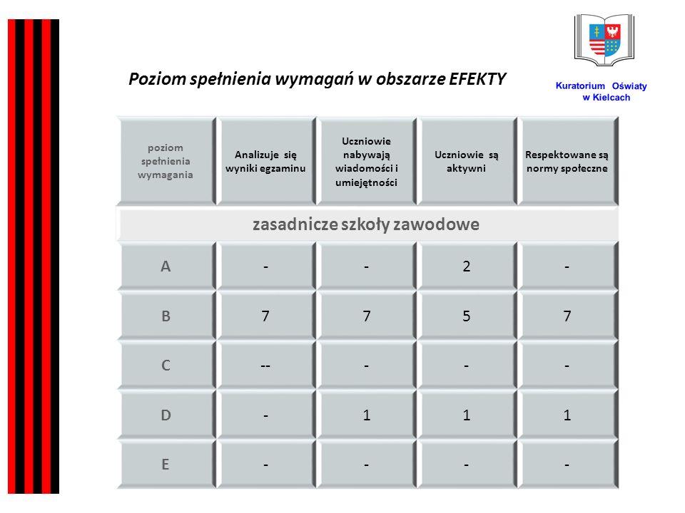 Kuratorium Oświaty w Kielcach poziom spełnienia wymagania Analizuje się wyniki egzaminu Uczniowie nabywają wiadomości i umiejętności Uczniowie są aktywni Respektowane są normy społeczne zasadnicze szkoły zawodowe A--2- B7757 C----- D-111 E---- Poziom spełnienia wymagań w obszarze EFEKTY