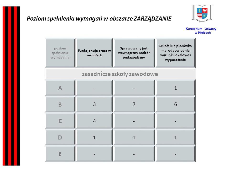 Kuratorium Oświaty w Kielcach poziom spełnienia wymagania Funkcjonuje praca w zespołach Sprawowany jest wewnętrzny nadzór pedagogiczny Szkoła lub placówka ma odpowiednie warunki lokalowe i wyposażenie zasadnicze szkoły zawodowe A --1 B 376 C 4-- D 111 E --- Poziom spełnienia wymagań w obszarze ZARZĄDZANIE
