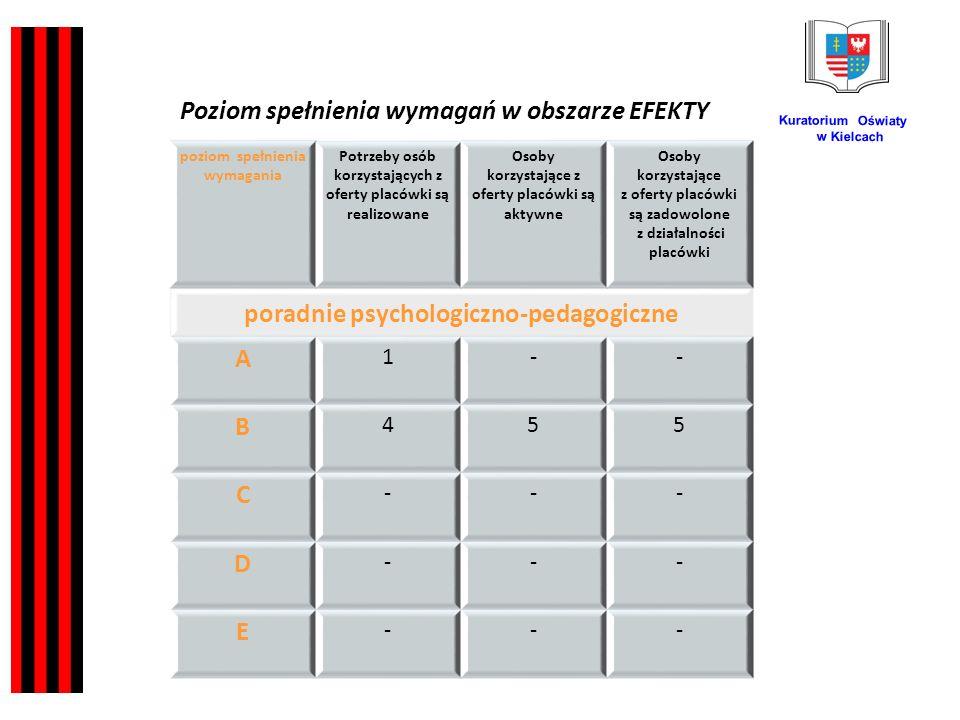 Kuratorium Oświaty w Kielcach poziom spełnienia wymagania Potrzeby osób korzystających z oferty placówki są realizowane Osoby korzystające z oferty placówki są aktywne Osoby korzystające z oferty placówki są zadowolone z działalności placówki poradnie psychologiczno-pedagogiczne A 1-- B 455 C --- D --- E --- Poziom spełnienia wymagań w obszarze EFEKTY