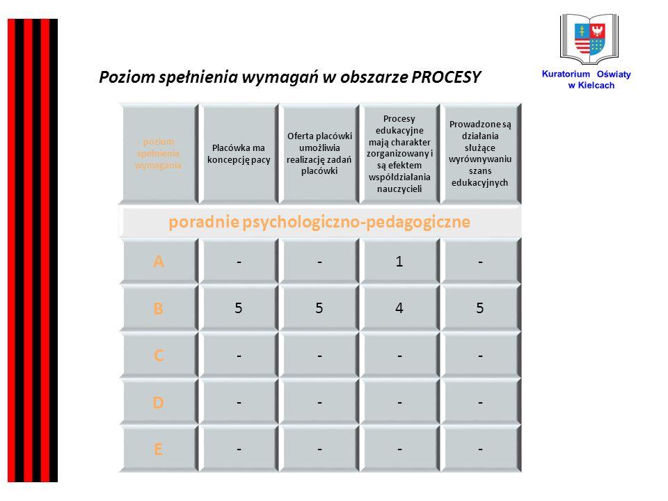 Kuratorium Oświaty w Kielcach poziom spełnienia wymagania Placówka ma koncepcję pacy Oferta placówki umożliwia realizację zadań placówki Procesy edukacyjne mają charakter zorganizowany i są efektem współdziałania nauczycieli Prowadzone są działania służące wyrównywaniu szans edukacyjnych poradnie psychologiczno-pedagogiczne A --1- B 5545 C ---- D ---- E ---- Poziom spełnienia wymagań w obszarze PROCESY