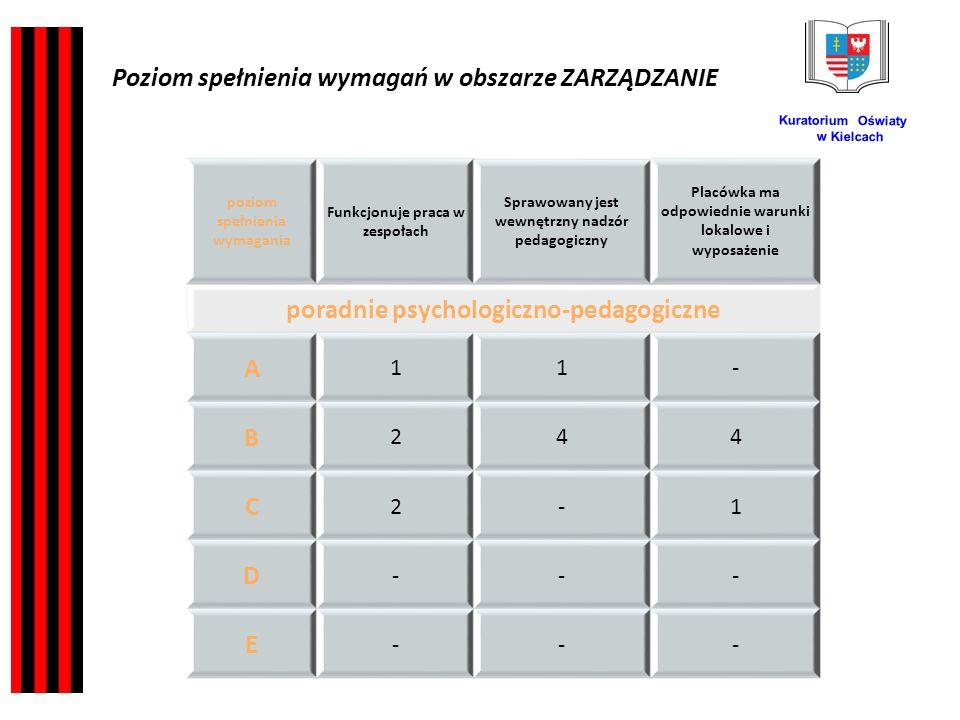 Kuratorium Oświaty w Kielcach poziom spełnienia wymagania Funkcjonuje praca w zespołach Sprawowany jest wewnętrzny nadzór pedagogiczny Placówka ma odpowiednie warunki lokalowe i wyposażenie poradnie psychologiczno-pedagogiczne A 11- B 244 C 2-1 D --- E --- Poziom spełnienia wymagań w obszarze ZARZĄDZANIE