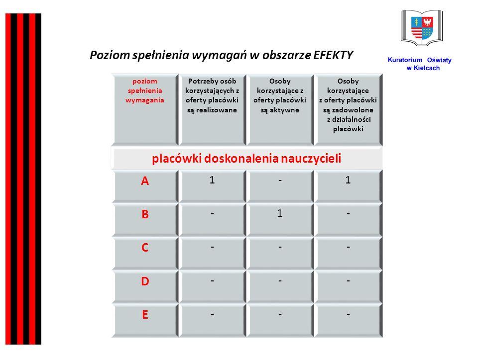 Kuratorium Oświaty w Kielcach poziom spełnienia wymagania Potrzeby osób korzystających z oferty placówki są realizowane Osoby korzystające z oferty placówki są aktywne Osoby korzystające z oferty placówki są zadowolone z działalności placówki placówki doskonalenia nauczycieli A 1-1 B -1- C --- D --- E --- Poziom spełnienia wymagań w obszarze EFEKTY