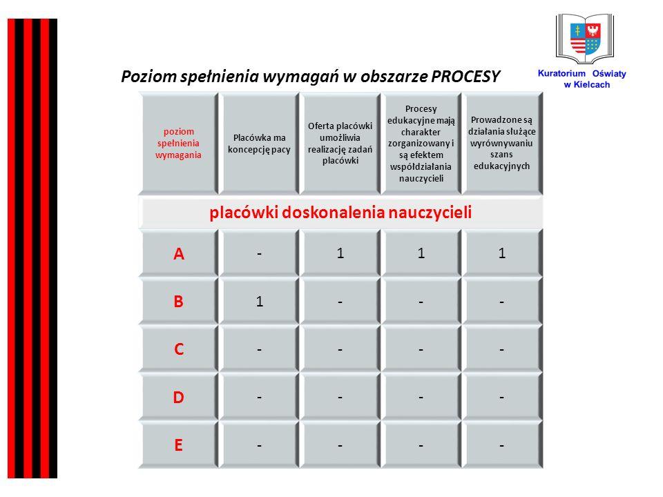 Kuratorium Oświaty w Kielcach poziom spełnienia wymagania Placówka ma koncepcję pacy Oferta placówki umożliwia realizację zadań placówki Procesy edukacyjne mają charakter zorganizowany i są efektem współdziałania nauczycieli Prowadzone są działania służące wyrównywaniu szans edukacyjnych placówki doskonalenia nauczycieli A -111 B 1--- C ---- D ---- E ---- Poziom spełnienia wymagań w obszarze PROCESY