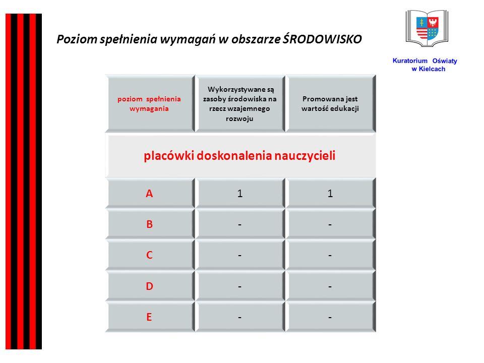 Kuratorium Oświaty w Kielcach poziom spełnienia wymagania Wykorzystywane są zasoby środowiska na rzecz wzajemnego rozwoju Promowana jest wartość edukacji placówki doskonalenia nauczycieli A11 B-- C-- D-- E-- Poziom spełnienia wymagań w obszarze ŚRODOWISKO