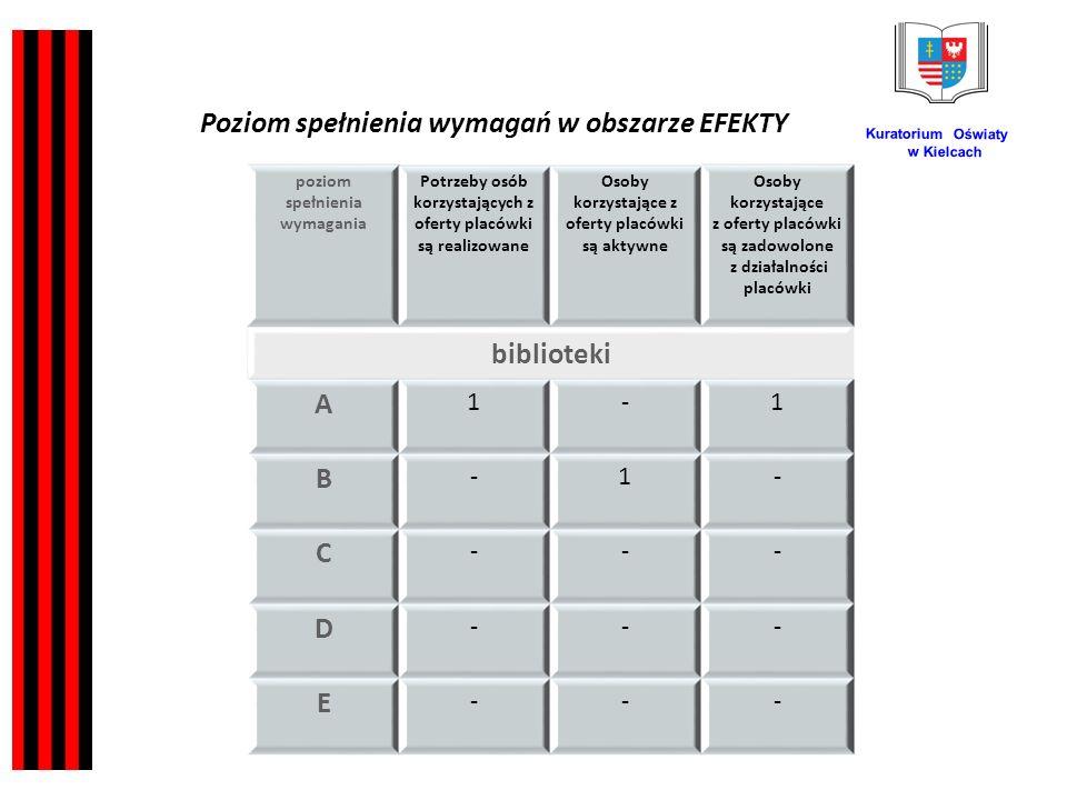 Kuratorium Oświaty w Kielcach poziom spełnienia wymagania Potrzeby osób korzystających z oferty placówki są realizowane Osoby korzystające z oferty placówki są aktywne Osoby korzystające z oferty placówki są zadowolone z działalności placówki biblioteki A 1-1 B -1- C --- D --- E --- Poziom spełnienia wymagań w obszarze EFEKTY