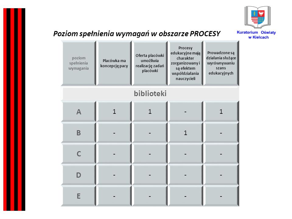 Kuratorium Oświaty w Kielcach poziom spełnienia wymagania Placówka ma koncepcję pacy Oferta placówki umożliwia realizację zadań placówki Procesy edukacyjne mają charakter zorganizowany i są efektem współdziałania nauczycieli Prowadzone są działania służące wyrównywaniu szans edukacyjnych biblioteki A 11-1 B --1- C ---- D ---- E ---- Poziom spełnienia wymagań w obszarze PROCESY