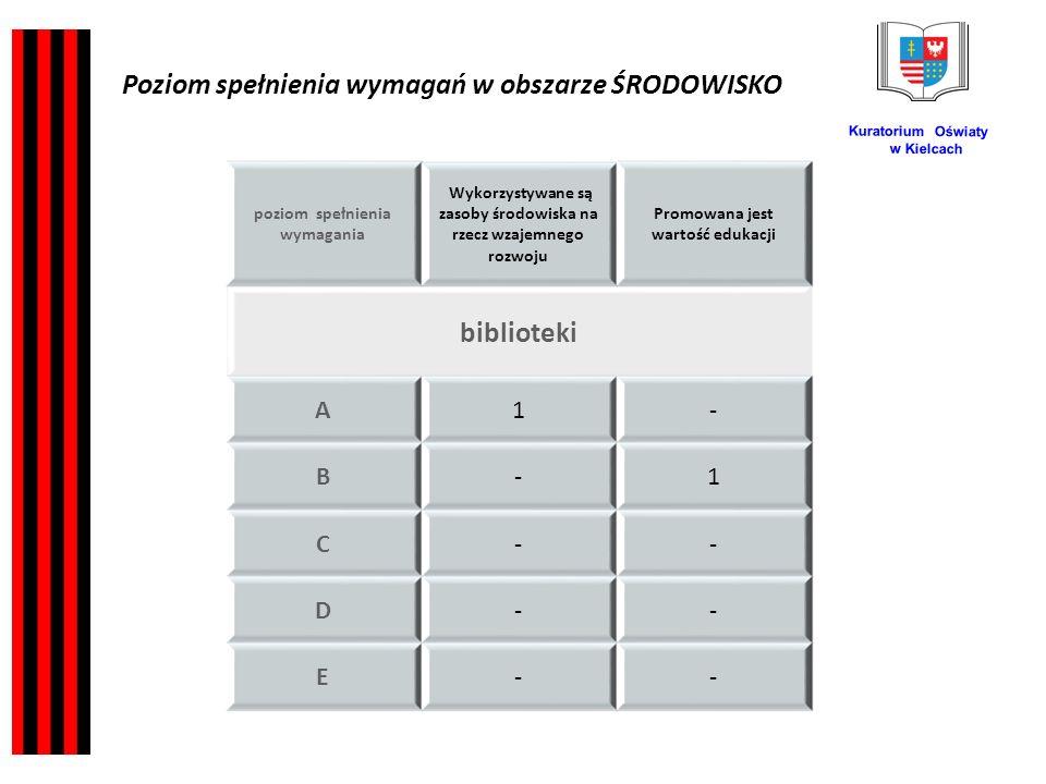 Kuratorium Oświaty w Kielcach poziom spełnienia wymagania Wykorzystywane są zasoby środowiska na rzecz wzajemnego rozwoju Promowana jest wartość edukacji biblioteki A1- B-1 C-- D-- E-- Poziom spełnienia wymagań w obszarze ŚRODOWISKO