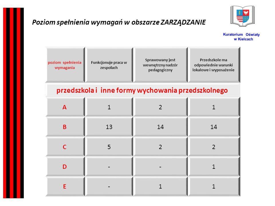 Kuratorium Oświaty w Kielcach poziom spełnienia wymagania Funkcjonuje praca w zespołach Sprawowany jest wewnętrzny nadzór pedagogiczny Przedszkole ma odpowiednie warunki lokalowe i wyposażenie przedszkola i inne formy wychowania przedszkolnego A121 B1314 C522 D--1 E-11 Poziom spełnienia wymagań w obszarze ZARZĄDZANIE