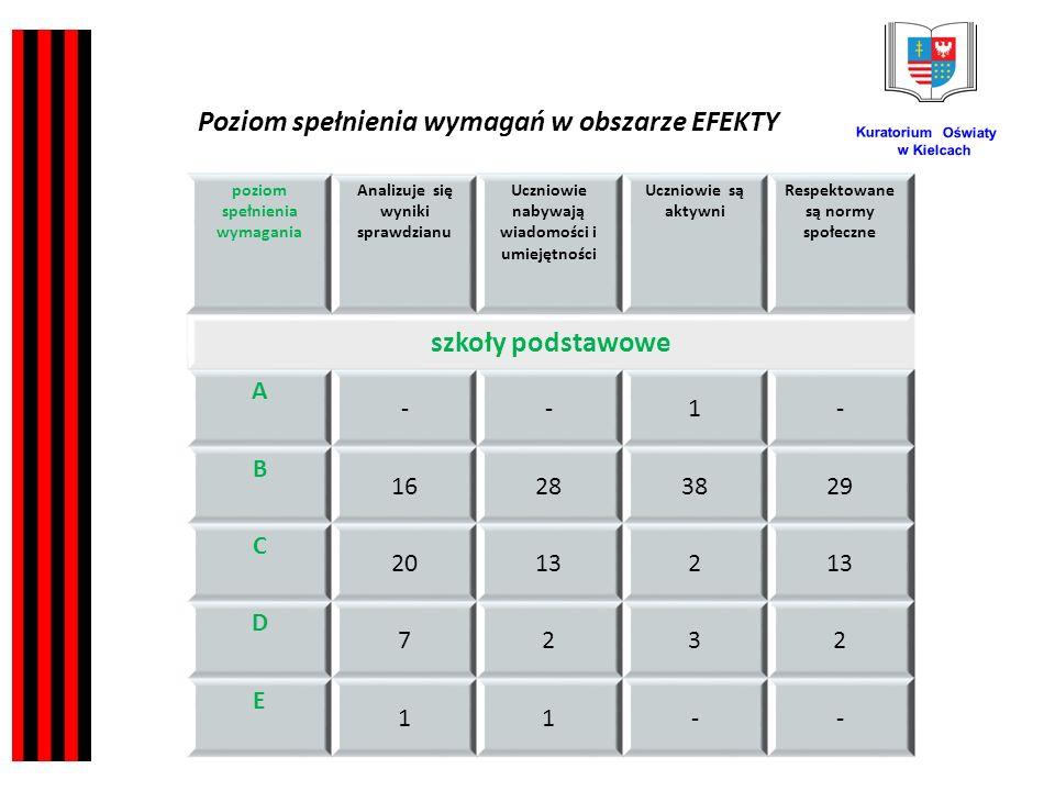 Kuratorium Oświaty w Kielcach poziom spełnienia wymagania Analizuje się wyniki sprawdzianu Uczniowie nabywają wiadomości i umiejętności Uczniowie są aktywni Respektowane są normy społeczne szkoły podstawowe A --1- B 16283829 C 20132 D 7232 E 11-- Poziom spełnienia wymagań w obszarze EFEKTY