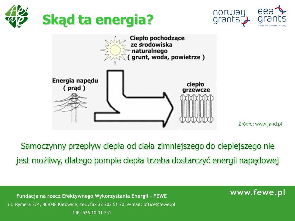 Skąd ta energia? Samoczynny przepływ ciepła od ciała zimniejszego do cieplejszego nie jest możliwy, dlatego pompie ciepła trzeba dostarczyć energii na