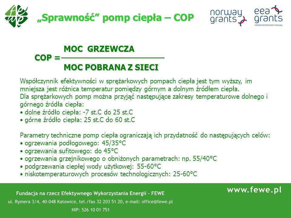 Sprawność pomp ciepła – COP COP = MOC GRZEWCZA MOC POBRANA Z SIECI ____________________ Współczynnik efektywności w sprężarkowych pompach ciepła jest