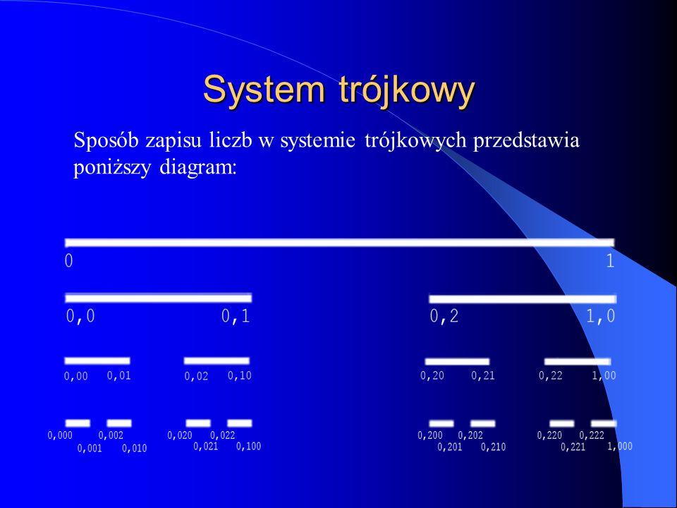 System trójkowy Sposób zapisu liczb w systemie trójkowych przedstawia poniższy diagram: