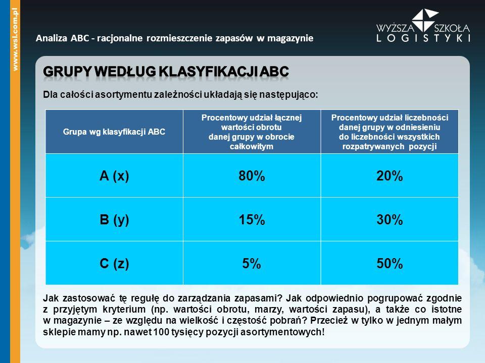 Grupa wg klasyfikacji ABC Procentowy udział łącznej wartości obrotu danej grupy w obrocie całkowitym Procentowy udział liczebności danej grupy w odnie