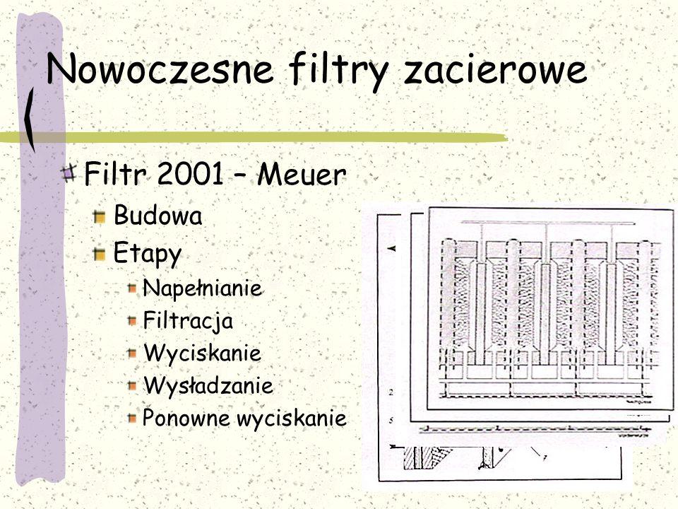 Nowoczesne filtry zacierowe Filtr 2001 – Meuer Budowa Etapy Napełnianie Filtracja Wyciskanie Wysładzanie Ponowne wyciskanie