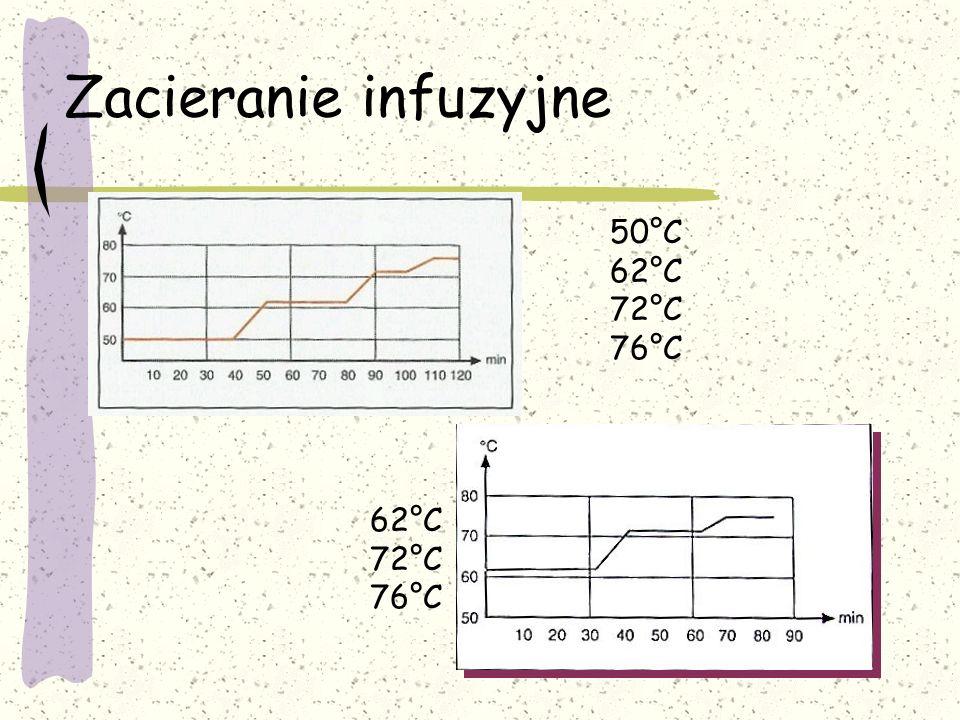 Zacieranie infuzyjne 50°C 62°C 72°C 76°C 62°C 72°C 76°C