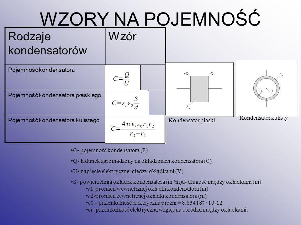 WZORY NA POJEMNOŚĆ Rodzaje kondensatorów Wzór Pojemność kondensatora Pojemność kondensatora płaskiego Pojemność kondensatora kulistego Kondensator płaski Kondensator kulisty C- pojemność kondensatora (F) Q- ładunek zgromadzony na okładzinach kondensatora (C) U- napięcie elektryczne między okładkami (V) S- powierzchnia okładek kondensatora (m*m)d- długość między okładkami (m) r1-promień wewnętrznej okładki kondensatora (m) r2-promień zewnętrznej okładki kondensatora (m) ε0 - przenikalność elektryczna próżni = 8.854187 · 10-12 εr- przenikalność elektryczna względna ośrodka między okładkami,