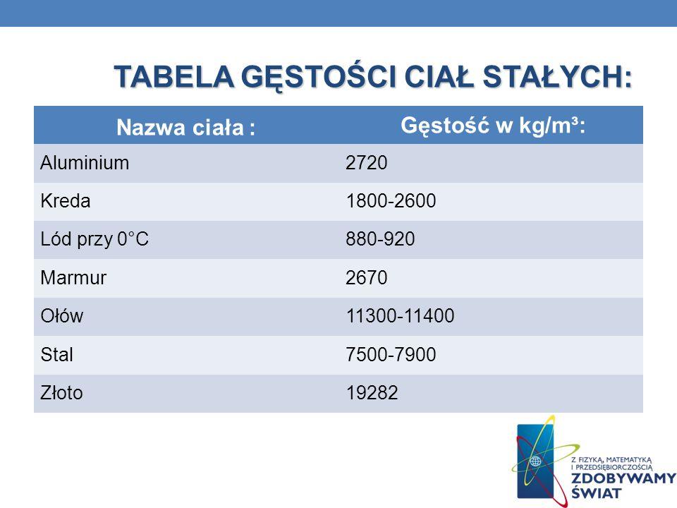 TABELA GĘSTOŚCI CIECZY W 22°C: Nazwa cieczy : Gęstość w kg/m³: Alkohol etylowy790 Alkohol metylowy790 Benzyna700 Krew ludzka1050 Mleko1030 Rtęć13546 Woda998