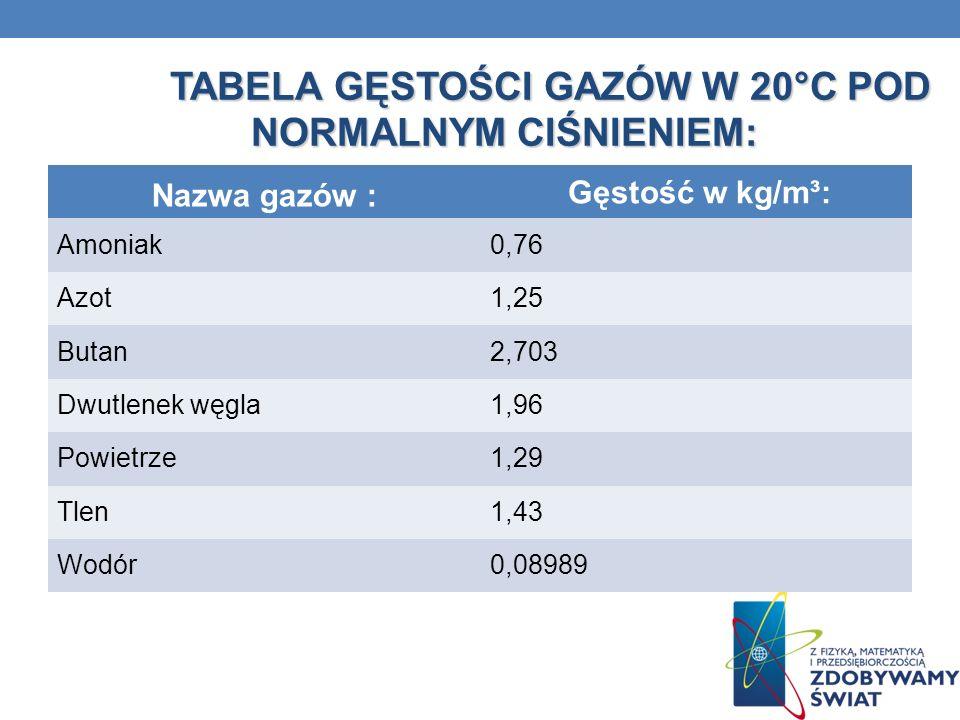 TABELA GĘSTOŚCI GAZÓW W 20°C POD NORMALNYM CIŚNIENIEM: TABELA GĘSTOŚCI GAZÓW W 20°C POD NORMALNYM CIŚNIENIEM: Nazwa gazów : Gęstość w kg/m³: Amoniak0,