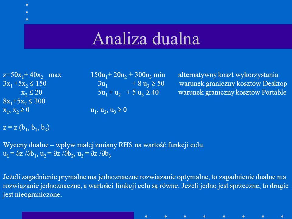 Analiza dualna z=50x 1 + 40x 2 max150u 1 + 20u 2 + 300u 3 minalternatywny koszt wykorzystania 3x 1 +5x 2 150 3u 1 + 8 u 3 50 warunek graniczny kosztów