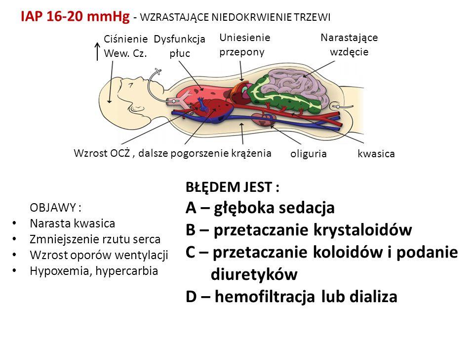 IAP 16-20 mmHg - WZRASTAJĄCE NIEDOKRWIENIE TRZEWI Ciśnienie Wew. Cz. Dysfunkcja płuc Uniesienie przepony Narastające wzdęcie kwasicaoliguria Wzrost OC
